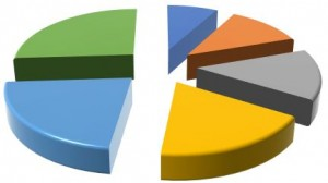 Data Analytics - Exploded Pie Chart
